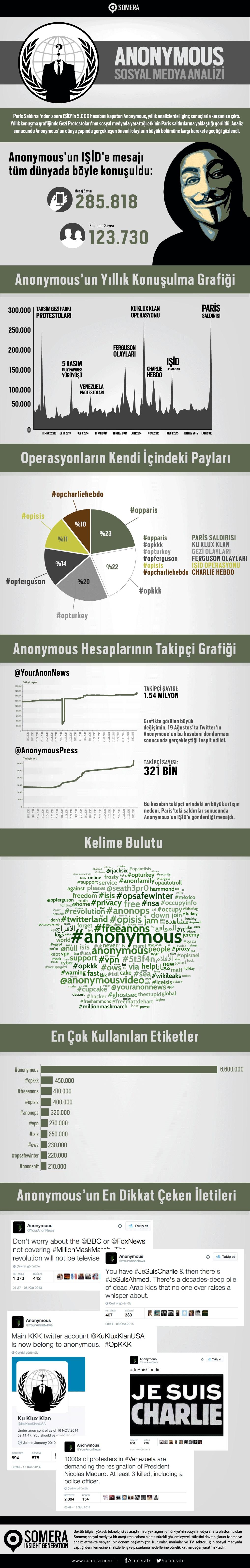 Anonymous_Infografik